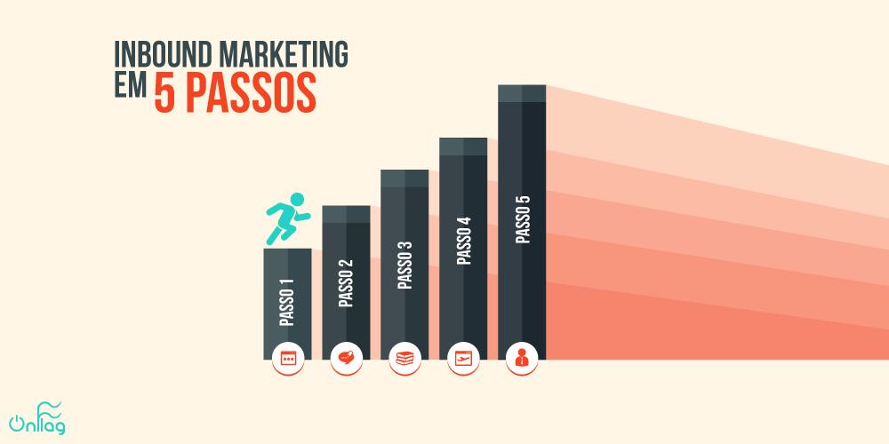 Comece-a-fazer-Inbound-Marketing-na-sua-empresa-seguindo-5-passos