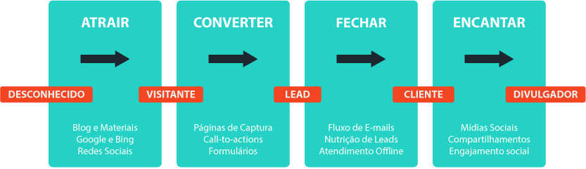 Funil-de-vendas-Inbound-Marketing---Horizontal