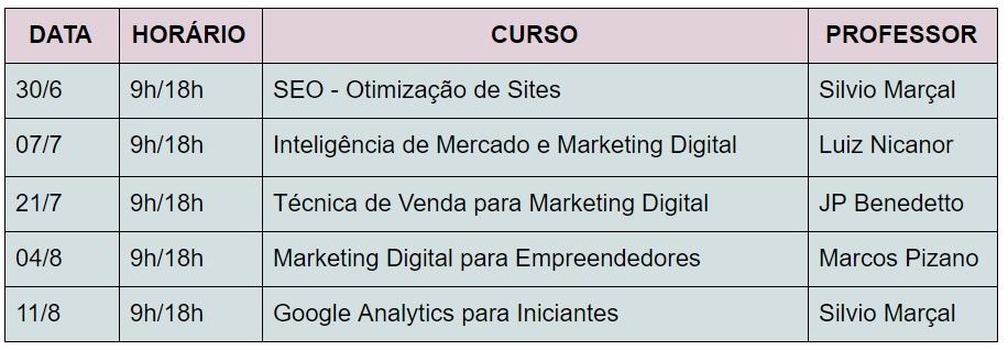 Aprenda tudo sobre Marketing Digital, de uma vez por todas